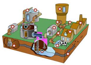Processen waterzuivering
